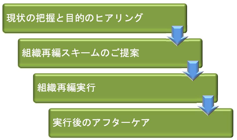 組織再編支援サービスイメージ